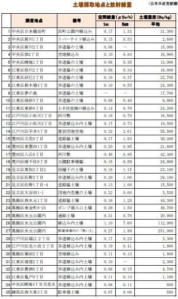 6月11日共産党調査6