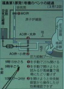 福島第一原発1号機のベント経過