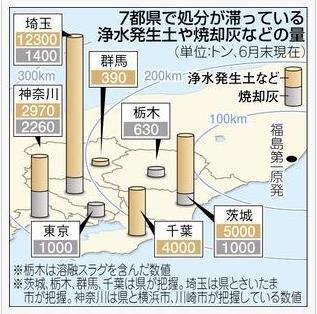 7月1日東京近県汚泥と焼却灰マップ