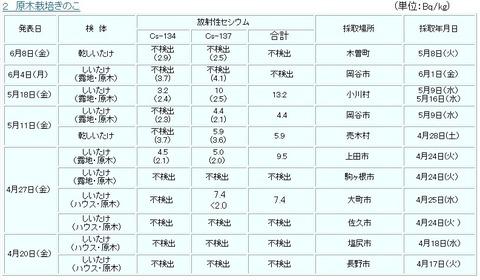 9月21日長野県軽井沢御代田町きのこ2