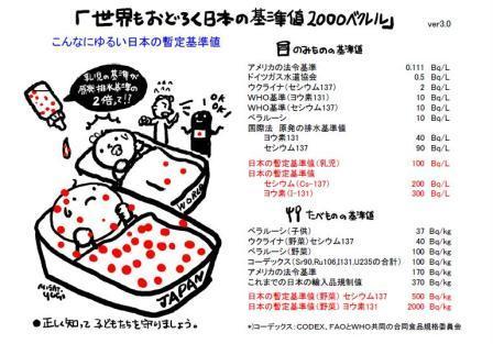 こんなにゆるい日本の暫定基準値