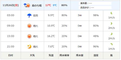 つくば天気予報
