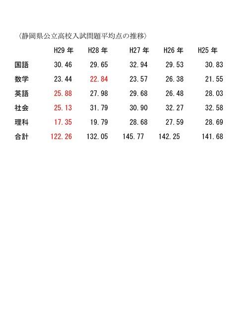 Microsoft Word - 静岡県公立高校入試問題平均点の推移