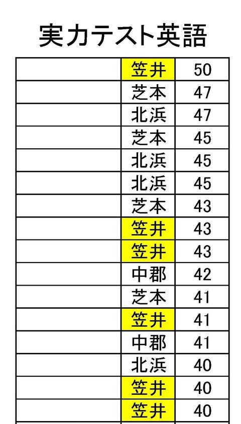 実力ランク.pdf1