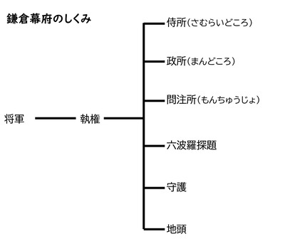 Microsoft Word - 鎌倉幕府のしくみ