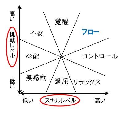 Microsoft Word - チクセントミハイ
