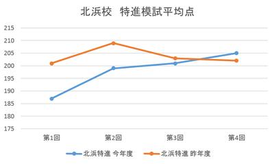グラフその2