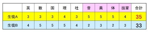 内申9教科