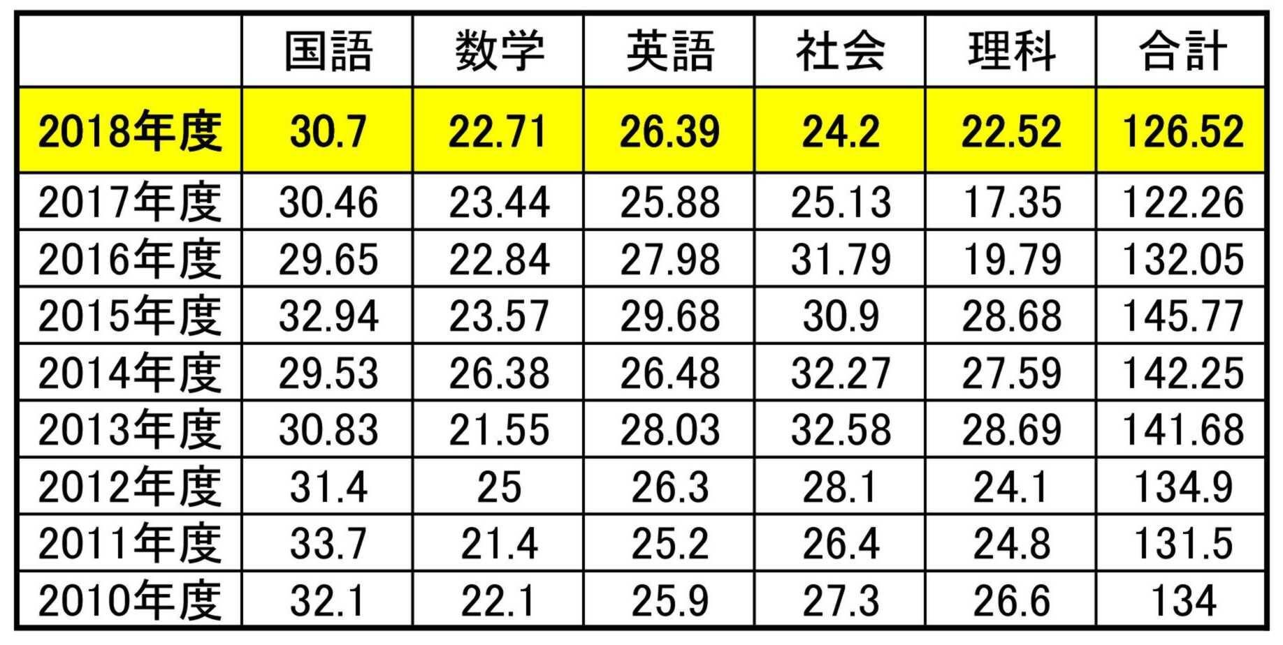 県 倍率 静岡 高校