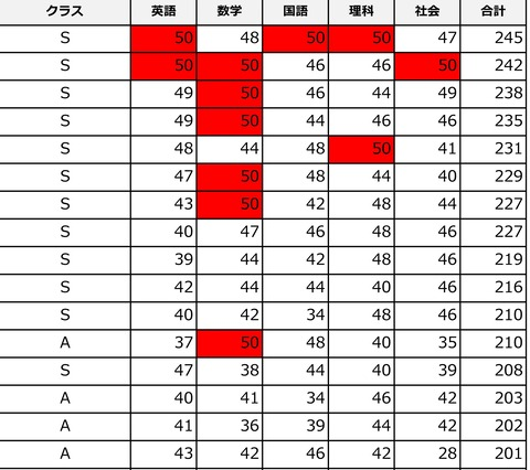 夏友テスト結果(現中3)