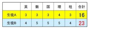 内申5教科