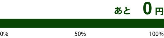 シェアハウス支援金グラフ1