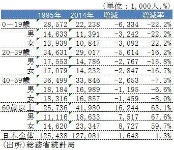 population_japan