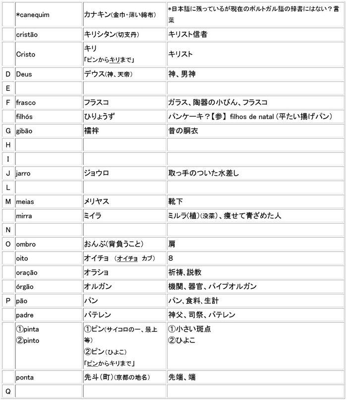 日本語になったポルトガル語2700