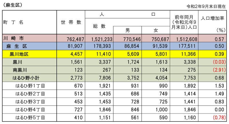 人口2020.09
