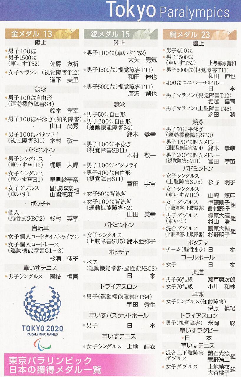 日本メダル獲得数_1000