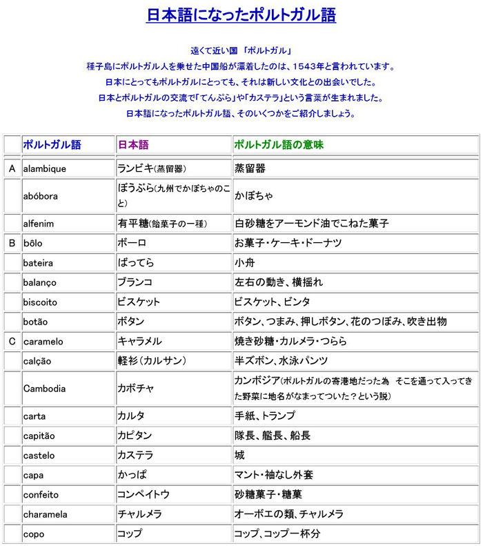日本語になったポルトガル語1700