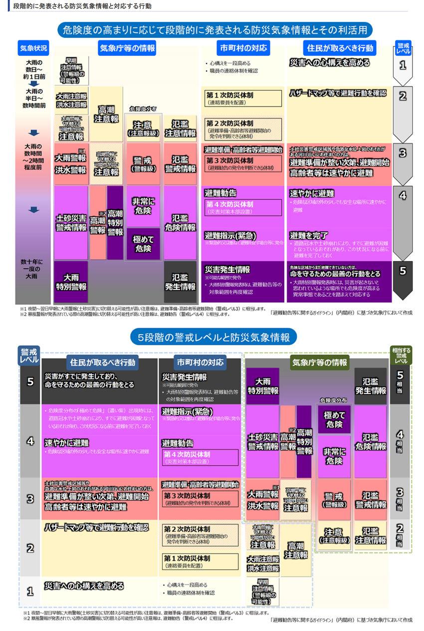 気象庁 大雨特別警報850