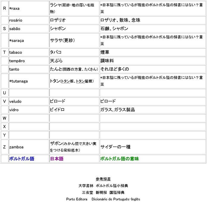 日本語になったポルトガル語3700