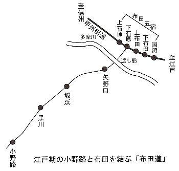 布田道ルート図