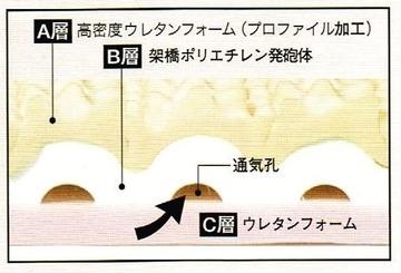 キャップロール構造