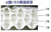 �エアーリブライト4層トラス構造
