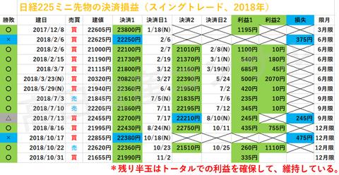 日経225ミニ先物の決済損益、スイングトレード20181102a