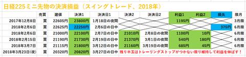 日経225ミニ先物の決済損益、スイングトレード20180405