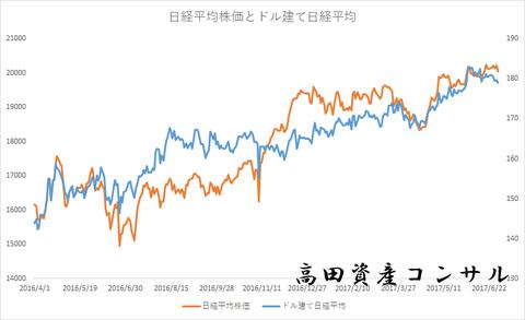 日経平均株価とドル建て日経平均0630a