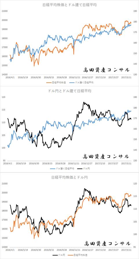 日経平均株価とドル建て日経平均0529