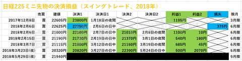 日経225ミニ先物の決済損益、スイングトレード20180531a