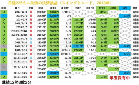 日経225先物の決済損益20181227a
