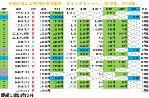 日経225先物の決済損益20190212a