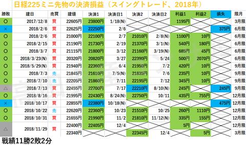 日経225ミニ先物の決済損益、スイングトレード20181204a