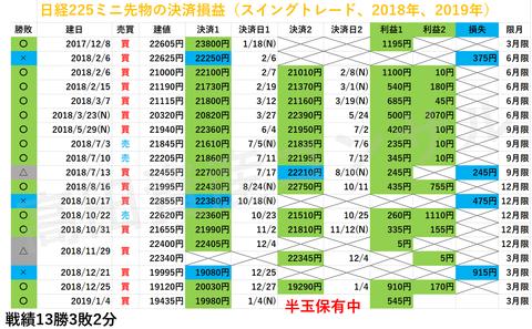 日経225先物の決済損益20190105