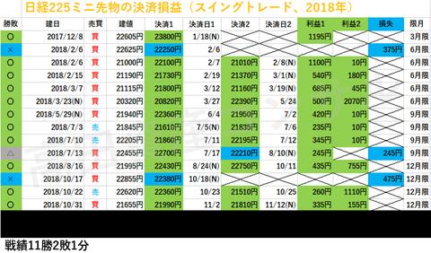 日経225ミニ先物の決済損益、スイングトレード20181129b