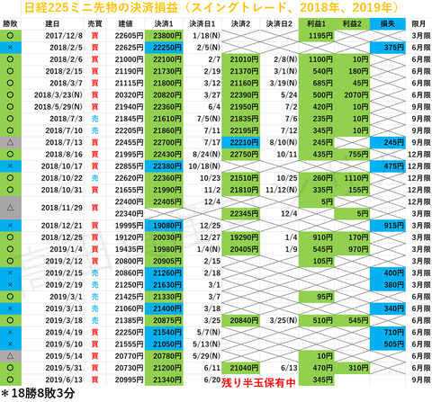 日経225先物の決済損益20190620aaa