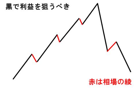 相場の綾 (1)