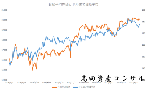 日経平均株価とドル建て日経平均0713