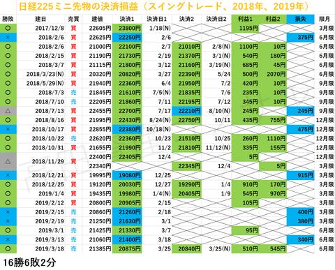 日経225先物の決済損益20190325a