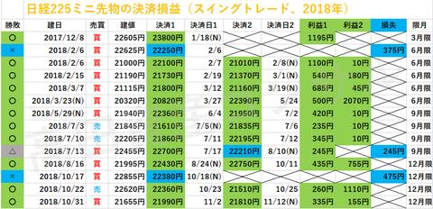 日経225ミニ先物の決済損益、スイングトレード20181113b