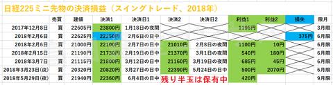 日経225ミニ先物の決済損益、スイングトレード20180604b