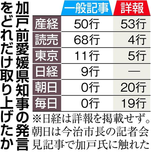 加戸前愛媛県知事の発言をどれだけ取り上げたか
