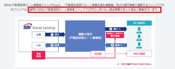 SBISL不動産担保ローン事業者ファンドPlus特徴