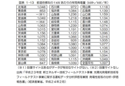 都道府県別の1kWあたりの年間発電量