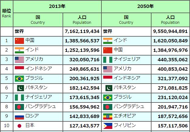 世界人口ランキング