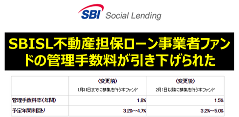 SBISL不動産担保ローン事業者ファンドの管理手数料が引き下げられた