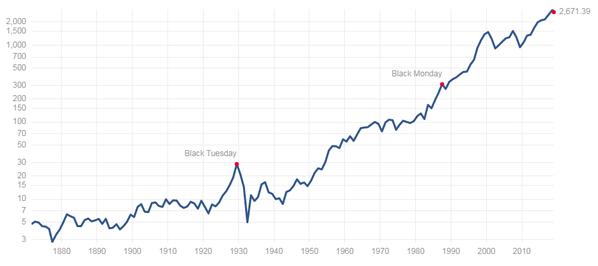 S&P 500 Historical Pricesより