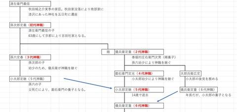 歴代宮司図(1)