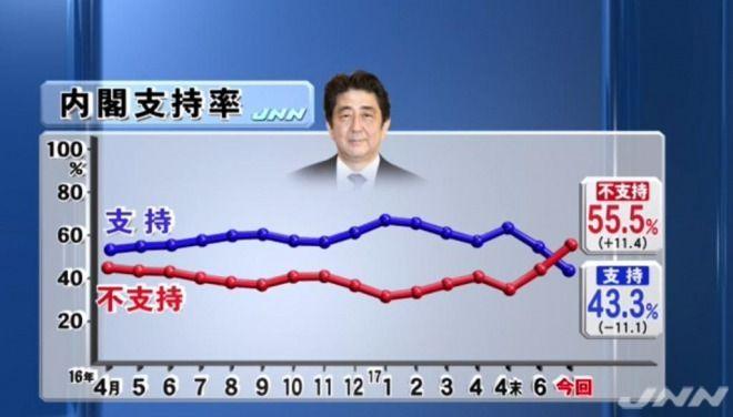 【世論調査】安倍政権の支持率が発足以来最低に!JNNで支持が43%、不支持は55%